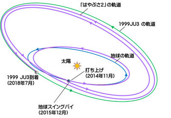 hayabusa2_mission_orbit.jpg